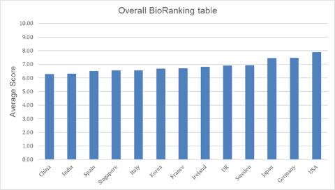 Bio processing and manufacturing league table ranks US top and China bottom
