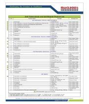 Anti-TB & Malaria List
