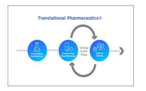 Translational Pharmaceutics