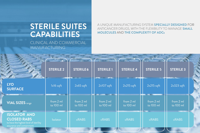 Sterile suites capabilities