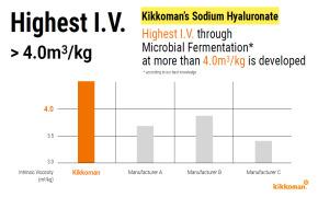 Highest Intrinsic Viscosity through Microbial Fermentation