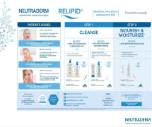 NEUTRADERM -Dermatological products- A NEW BREATH OF LIFE FOR YOUR SKIN.