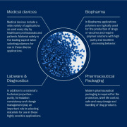 Healthcare Polymer Solutions